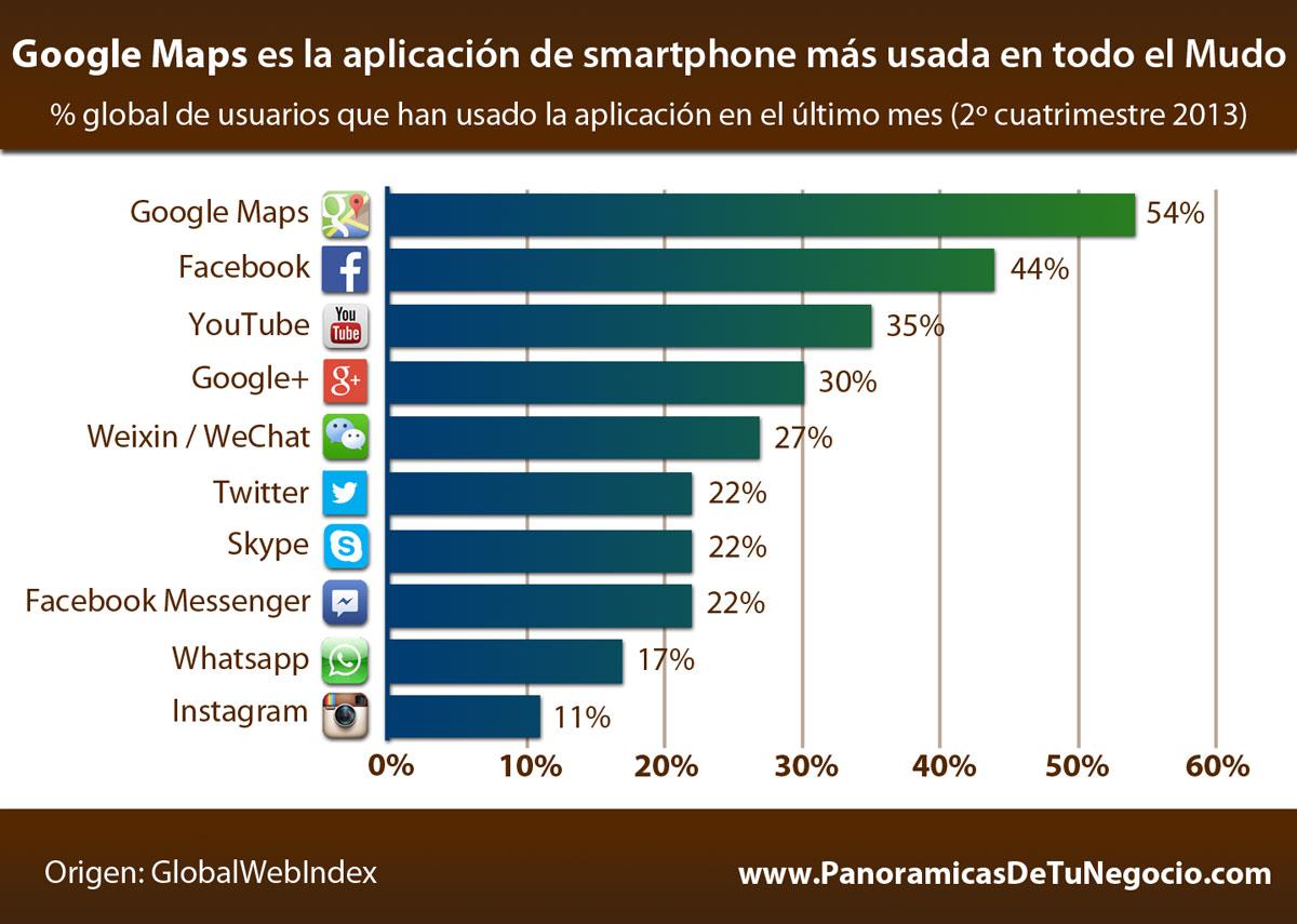 Las 10 Aplicaciones de smartphone más usadas